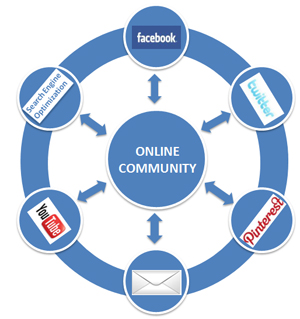online community kostenlos Herne